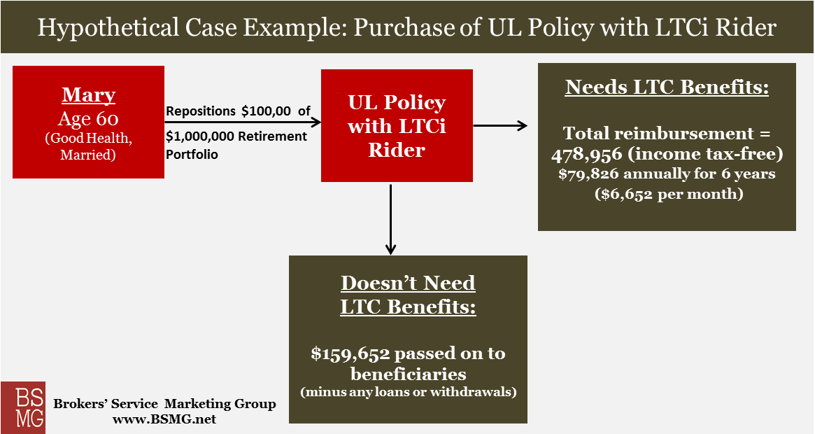UL Policy Asset Strategy Diagram