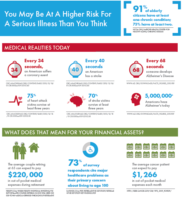 Client Risk for Chronic Illness Infographic