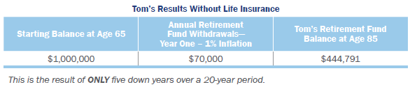 Smooth Sailing - Wout Life Insurance