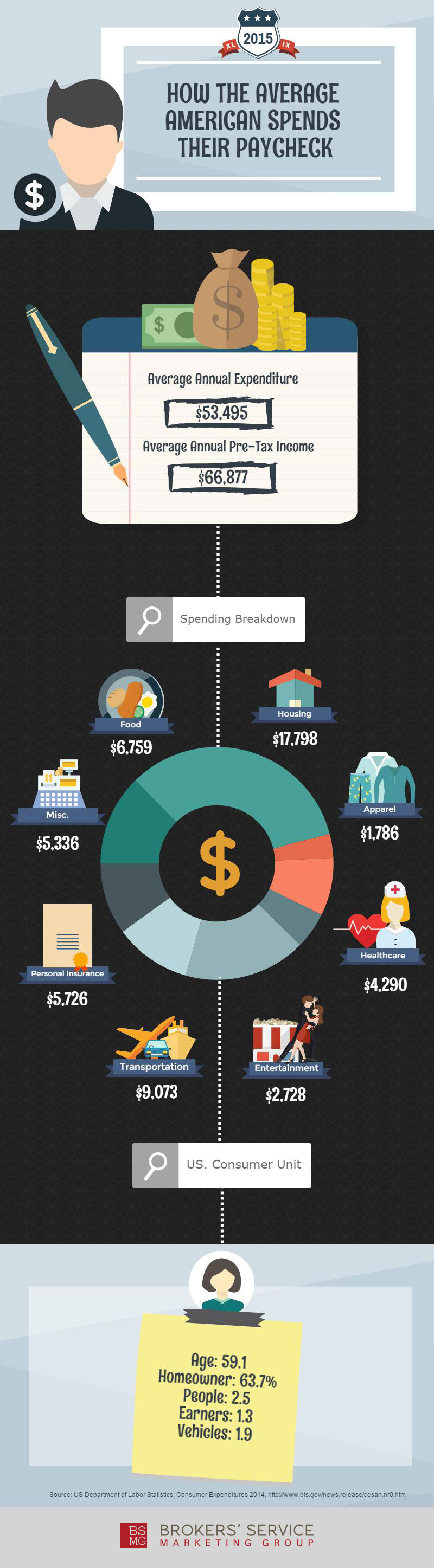 US Consumer Expenditures 2014 Infographic
