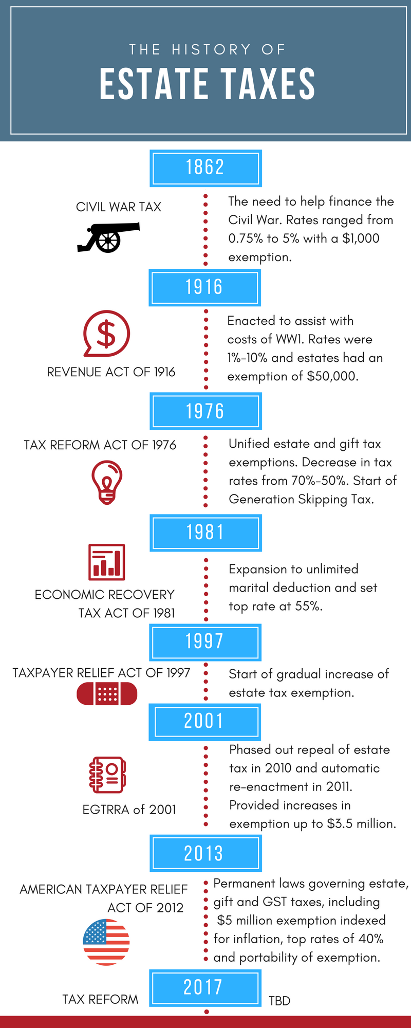 History of Estate Taxes Infographic 2017.png