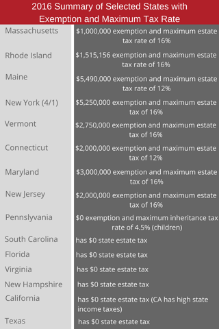 State Exemption & Tax Rates Blog 1.17.png