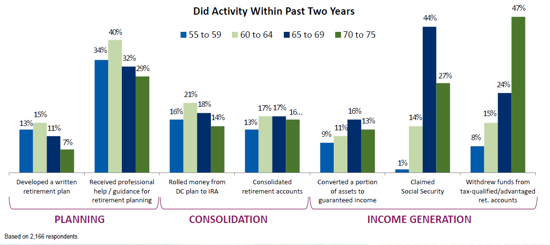 The_Benefits_of_Retirement_Planning_-_Graph_1_LIMRA.png