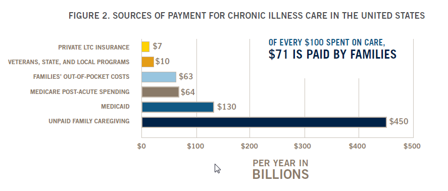 Sources of payment for chronic care