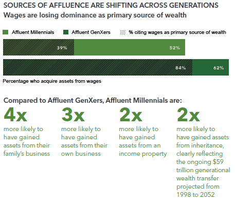 Sources of Affluence Are Shifting