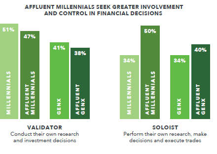 Affluent Millennials Seek Involvement in Financial Planning