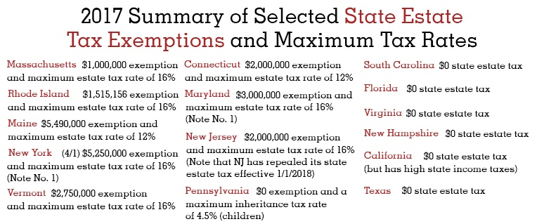 2017 Summary of Selected State Estate Tax Exemptions and Maximum Tax Rates_W.jpg
